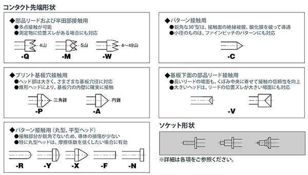 インクスコンタクトプローブセレクションガイド コンタクト先端形状